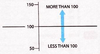 more than-less than
